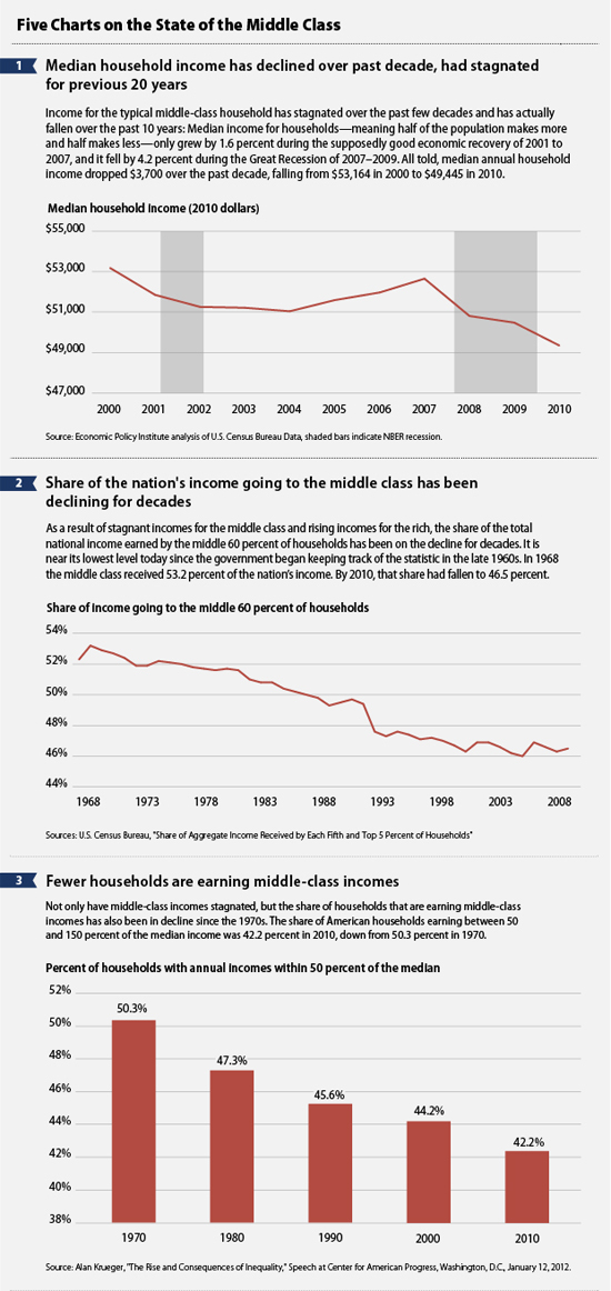 5 Charts on the State of the Middle Class
