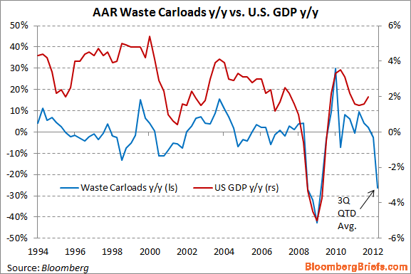 What trash can tell us about the U.S. economy